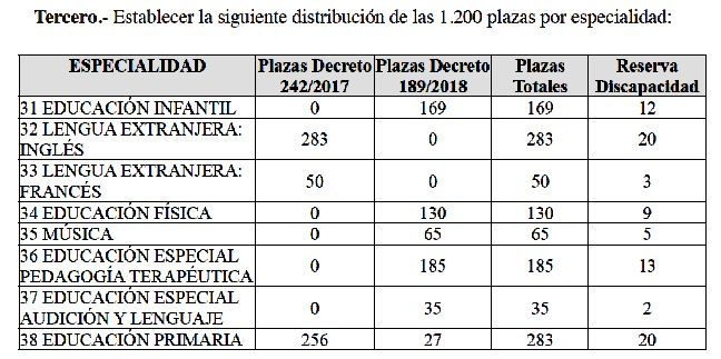 Canarias-Plazas