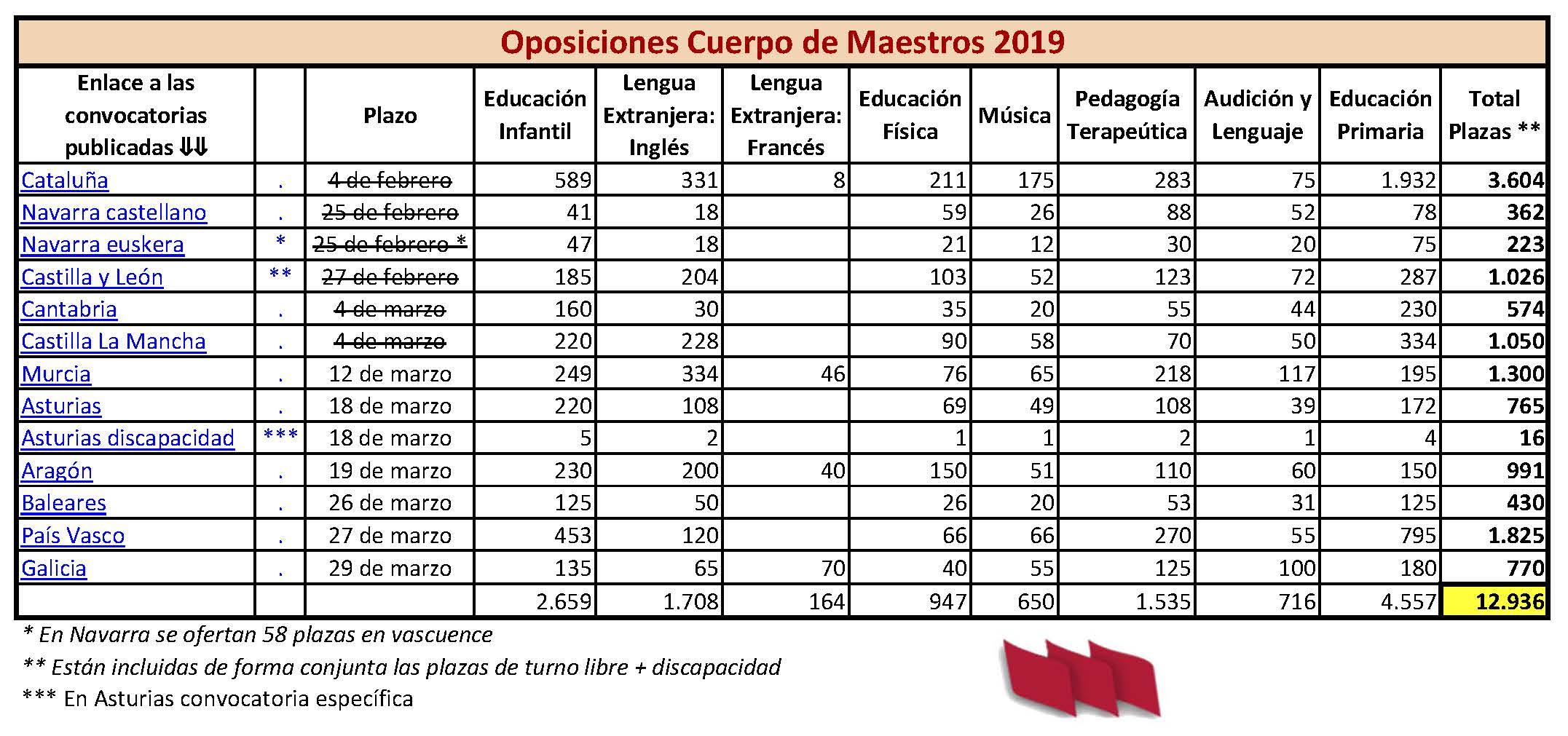 Oposiciones-Maestros-2019