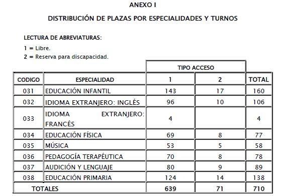 Extremadura-Plazas-Maestros