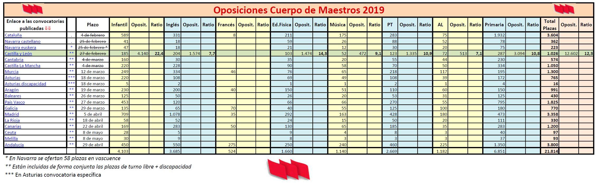 Oposiciones-Maestros-2019-Ratio