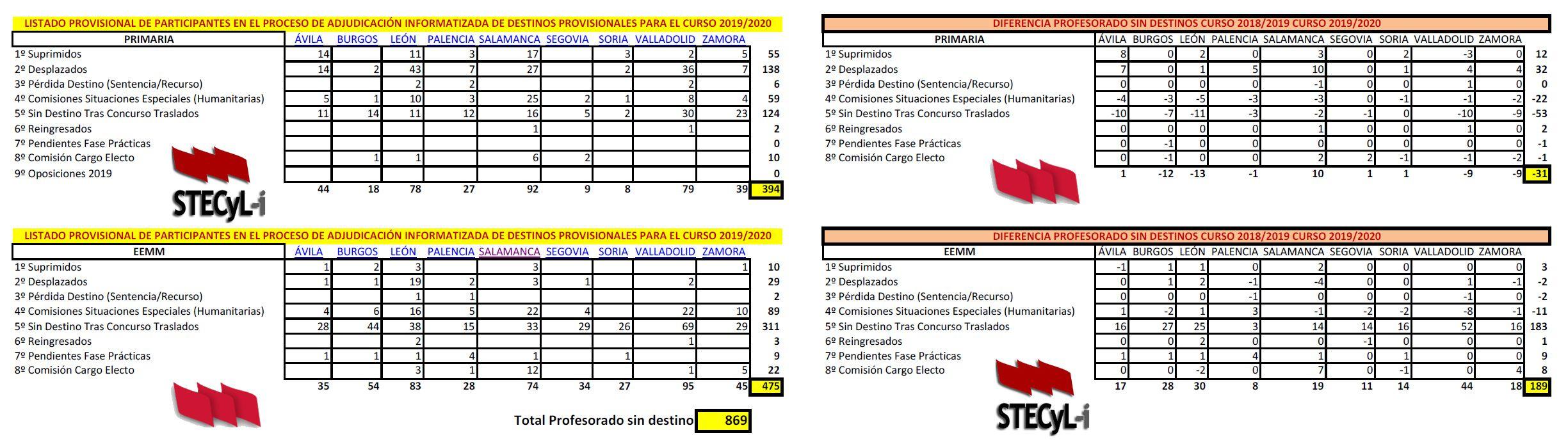 Cuadro-Profesorado-Sin-Destino-19-20