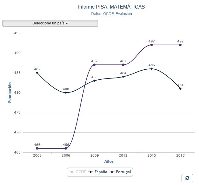 Pisa2018-Mate-Espana-Portugal