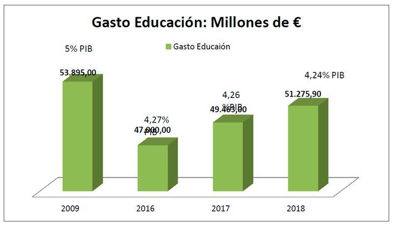 Evolucion-Gasto-Educacion-2009-2018
