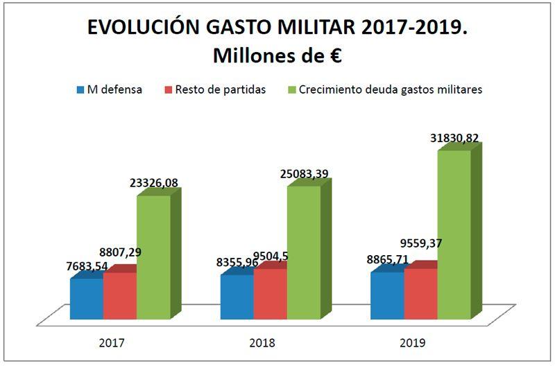 Evolucion-Gasto-Militar-2017-2019