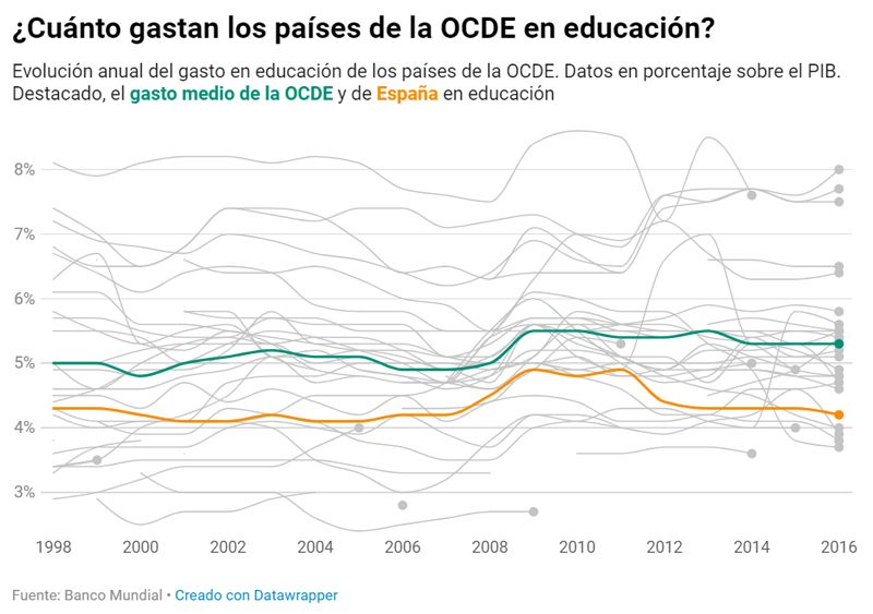Gasto-Educativo-OCDE-1998-2016
