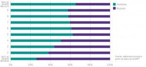 Grafico-Distribución-salarial-por-sexo-2016