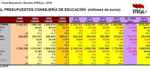 Presupuestos_EduCyL2016_03