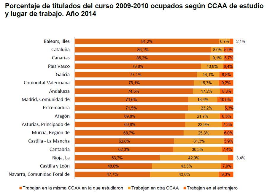 Porcentaje de titulados del curso 2009-2010 ocupados según CCAA de estudio y lugar de trabajo. Año 2014