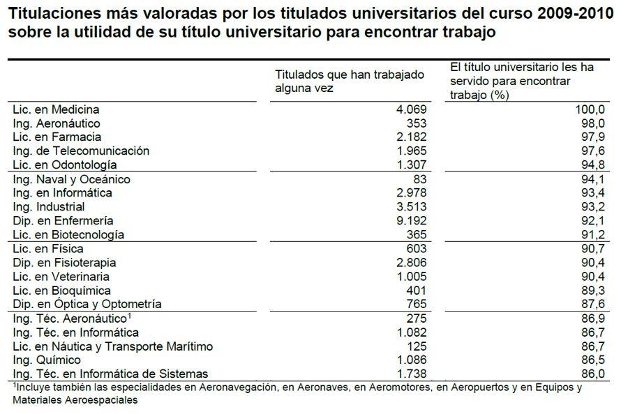 Utilidad de los estudios universitarios para acceder al empleo