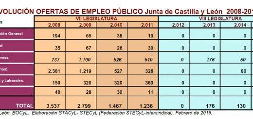 Oferta Empleo Publico CyL