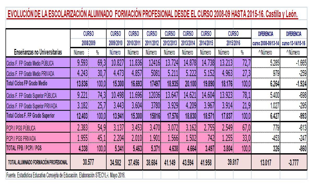 Evolucion-Escolarizacion-FP-2008-2016