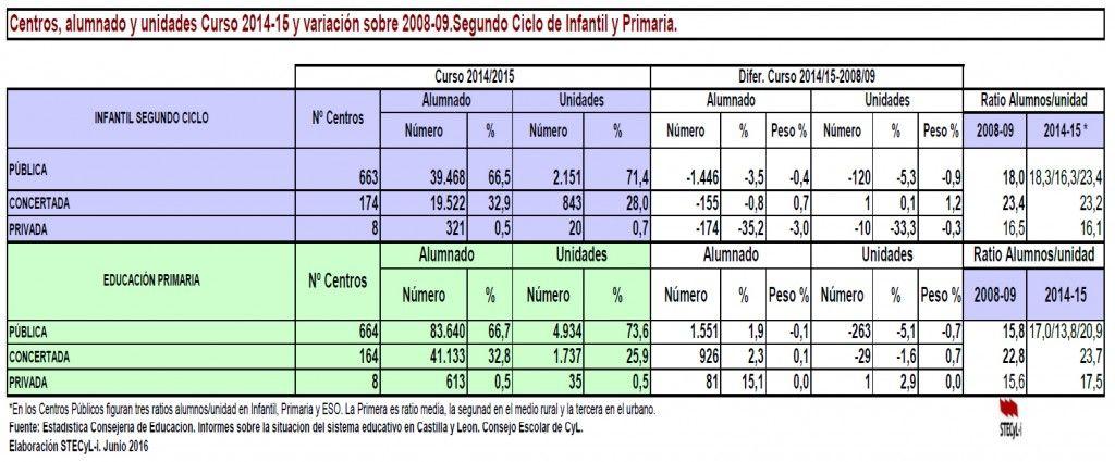 Cuadro-Evolución-Alumnado-CyL-2008-2016
