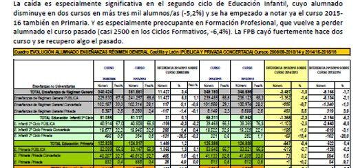 Informe-STECyL-i-ESCOLARIZACION-2016