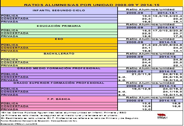 Ratios alumnado por unidad 2008-2015