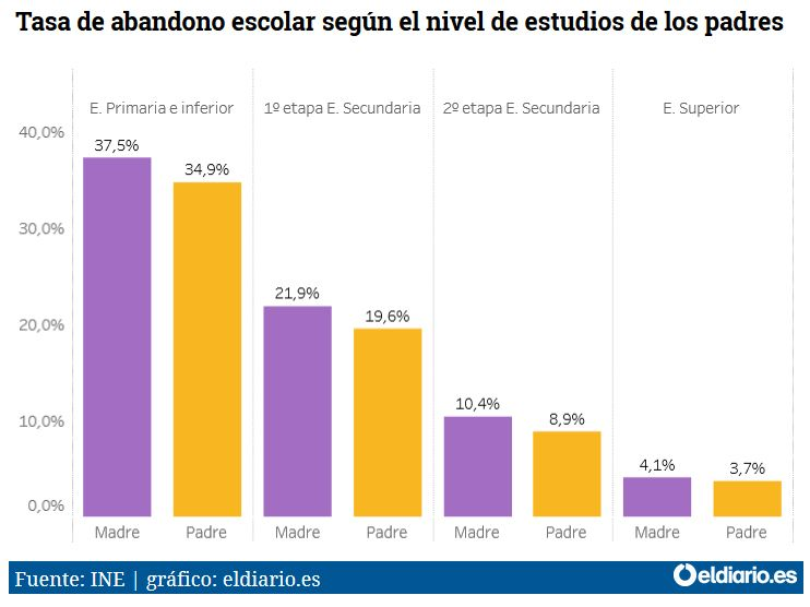 Tasa-Abandono-Escolar-2015-Estudios-Padres
