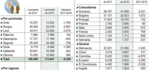 inmigrantes-2011-2016