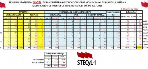 Resumen-Inicial-Plantillas-17-18