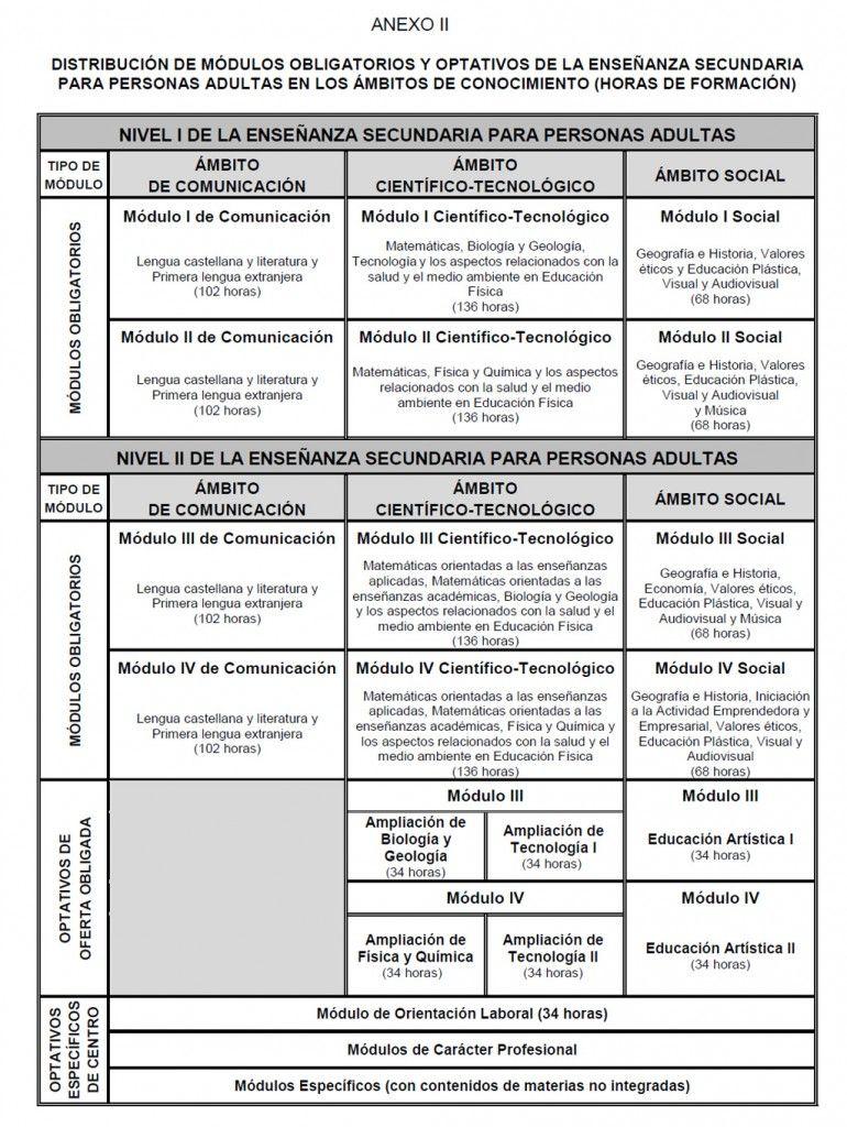 Distribucion-Modulos-Curriculo-ESO-EPA