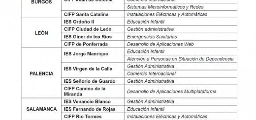 Centros-FP-Inicial-Distancia-17-18