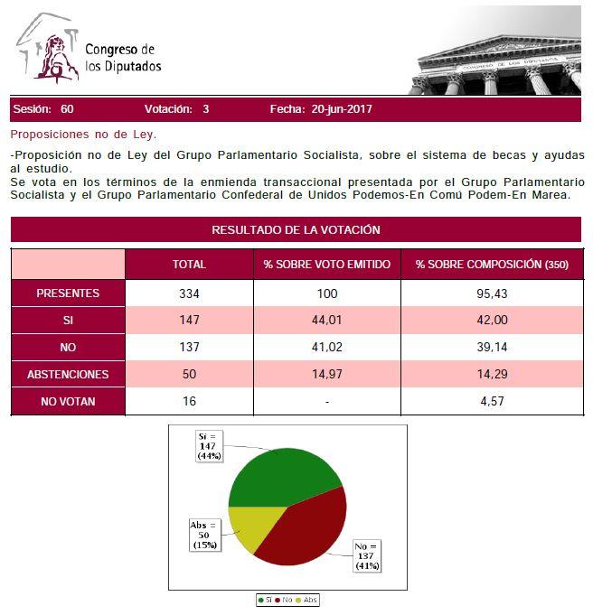 Votacion-PNL-Becas