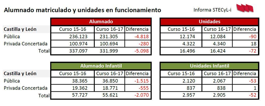 Diferencias-alumnado-unidades-15-16-17