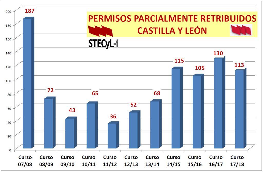 Grafico-Sabatico-2007-1017