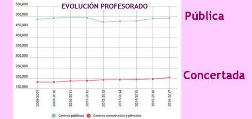 Evolucion-Profesorado-2008-2017