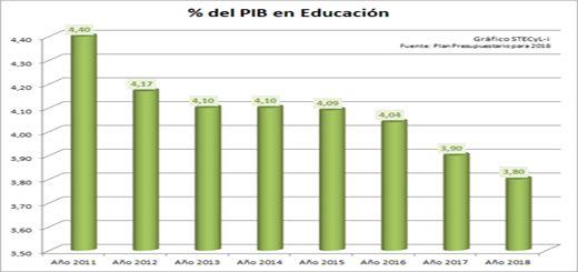 PIB2018-Educacion-520