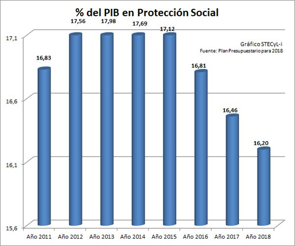 PIB2018-Proteccion-Social