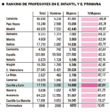 Educadores-04-ranking-CCAA