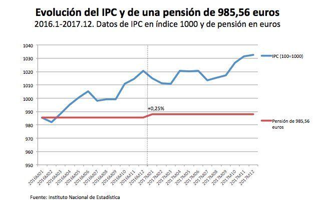 Evolucion-Pension-IPC