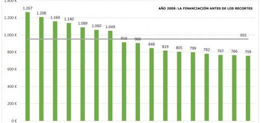Financiacion-Universidad-Grafico05