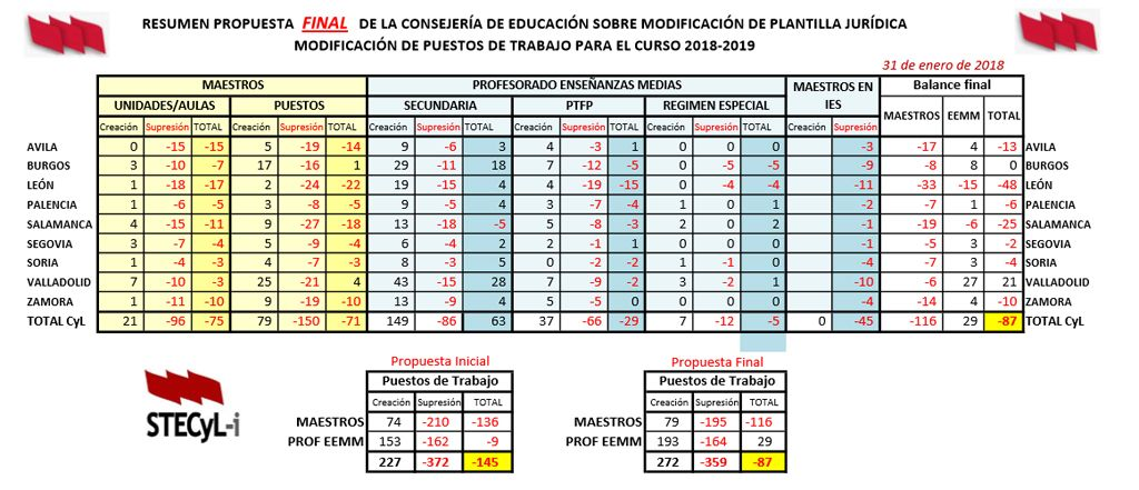 Resumen-Final-Plantillas-18-19