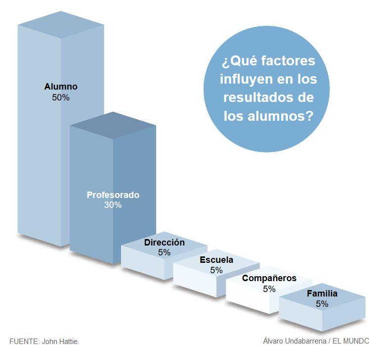 factores-influyen-resultado-alumnado
