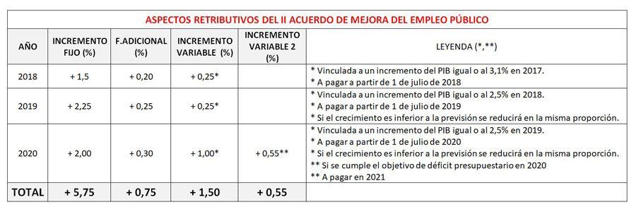 180311-Retribuciones-Acuerdo-Mejora-Empleo-Publico