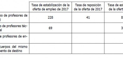 Convocatoria-Asturias-2018-Cuerpos
