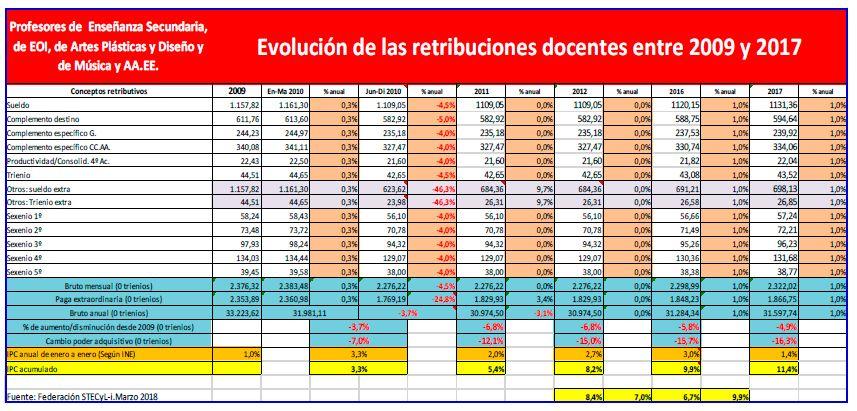 Evolución-retribuciones-eemm-2009-2017