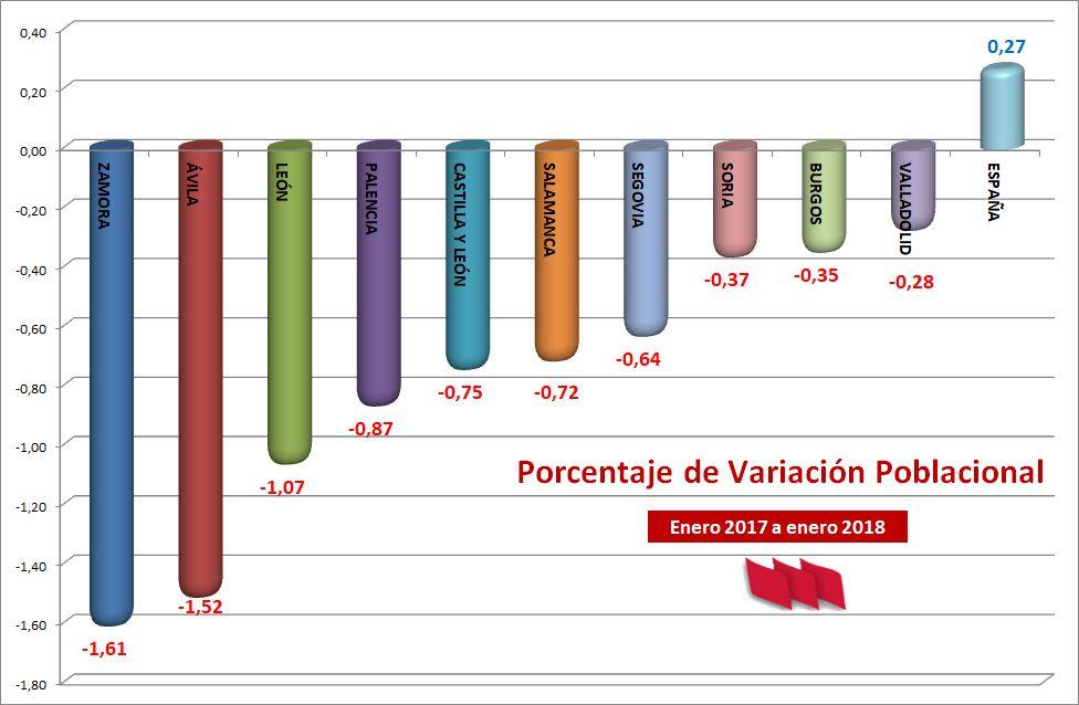 Despoblacion-CyL-17-18-Porc