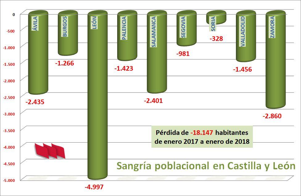 Despoblacion-CyL-2017-2018
