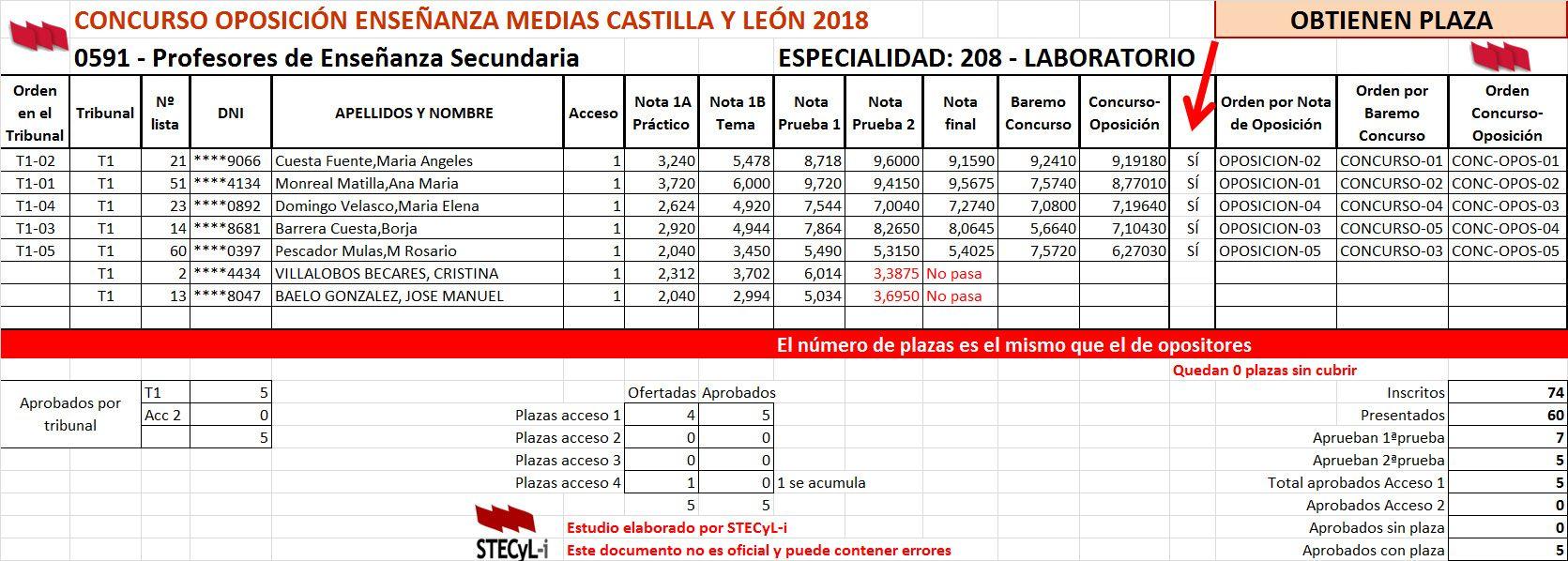 0591_208_Laboratorio_Aprobados