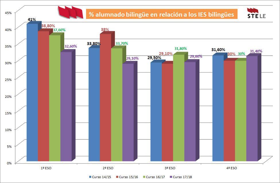 Bilinguismo-Leon-Abril2018