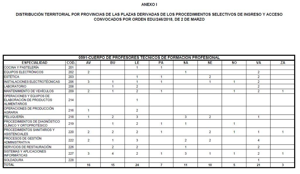 Distribucion-Plazas-Opos-EEMM-2018-02