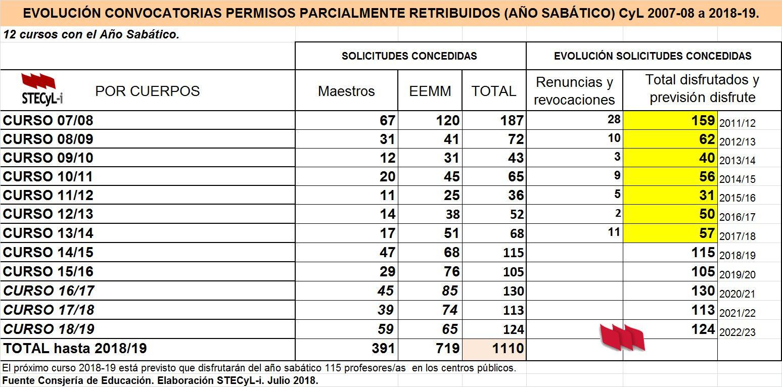 Evolucion-Sabatico-2007-2018