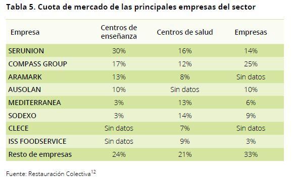 Comedores-escolares-en-Espana-Cuota-Mercado-Septiembre-2018