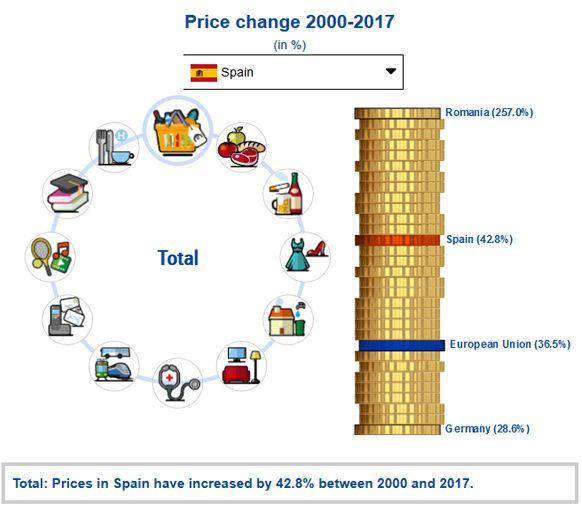 Eurostat-Price-2000-2017-Spain