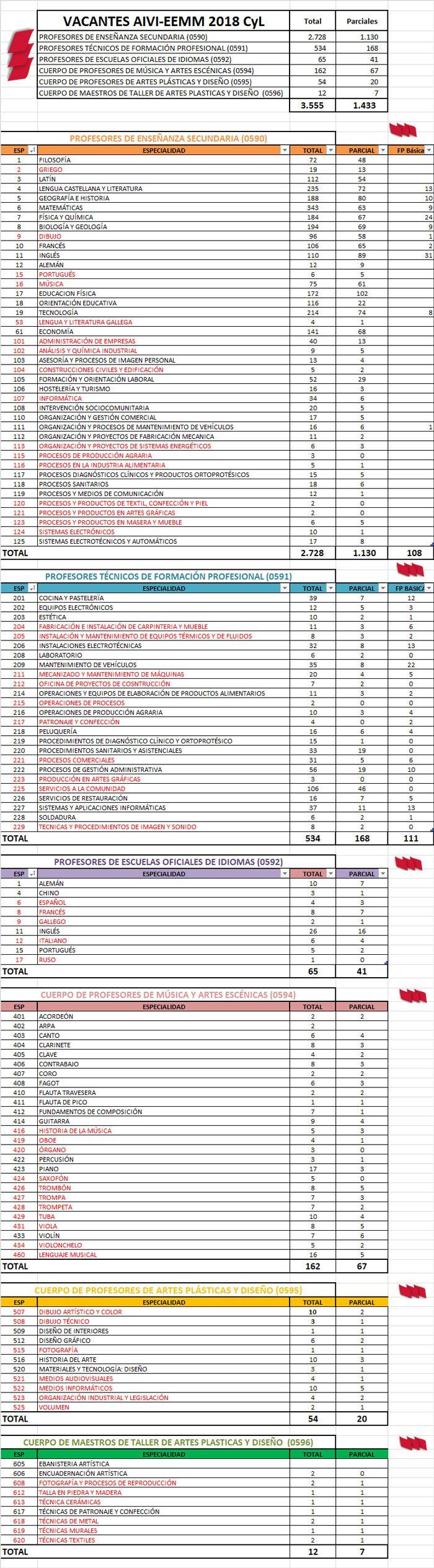 Vacantes-AIVI-EEMM-18-19