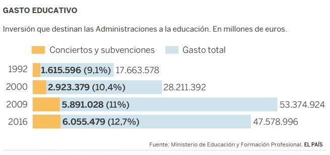 Gasto-Conciertos-Educativos-1992-2016