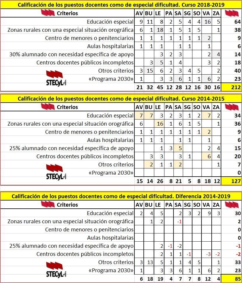 Centros-Dificil-Desempeno-2014-2019