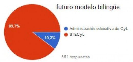 Futuro-Modelo-Bilingue-CyL