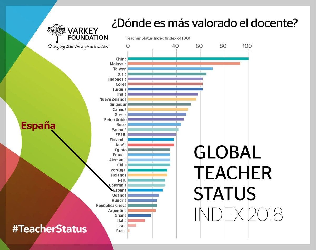 Global-Teacher-2018-Status
